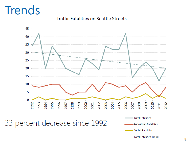Traffic fatalities on Seattle streets